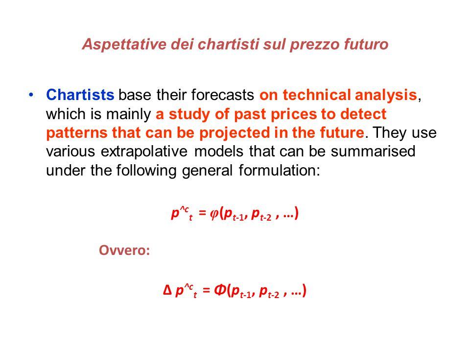 Aspettative dei chartisti sul prezzo futuro