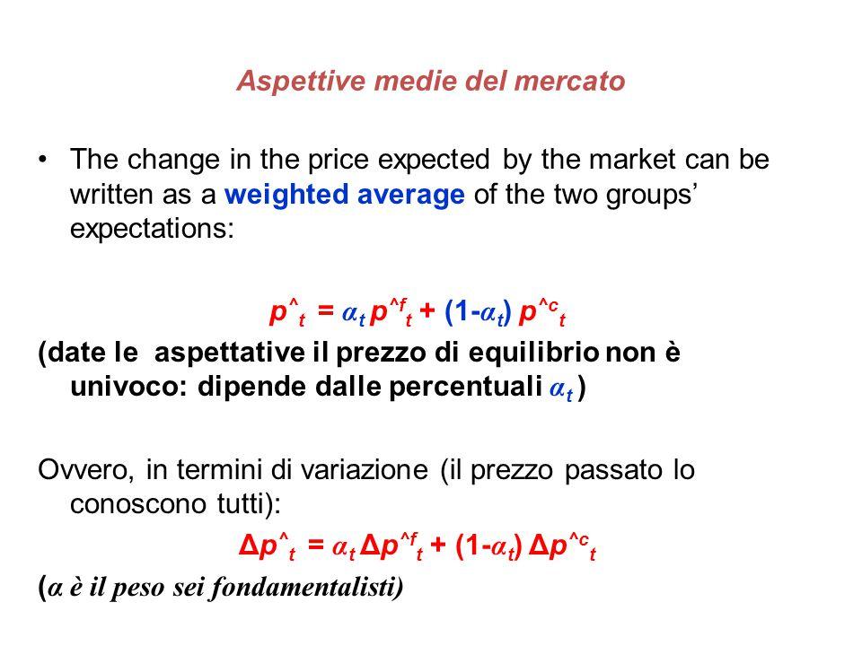 Aspettive medie del mercato