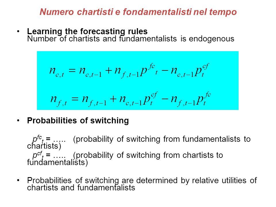 Numero chartisti e fondamentalisti nel tempo