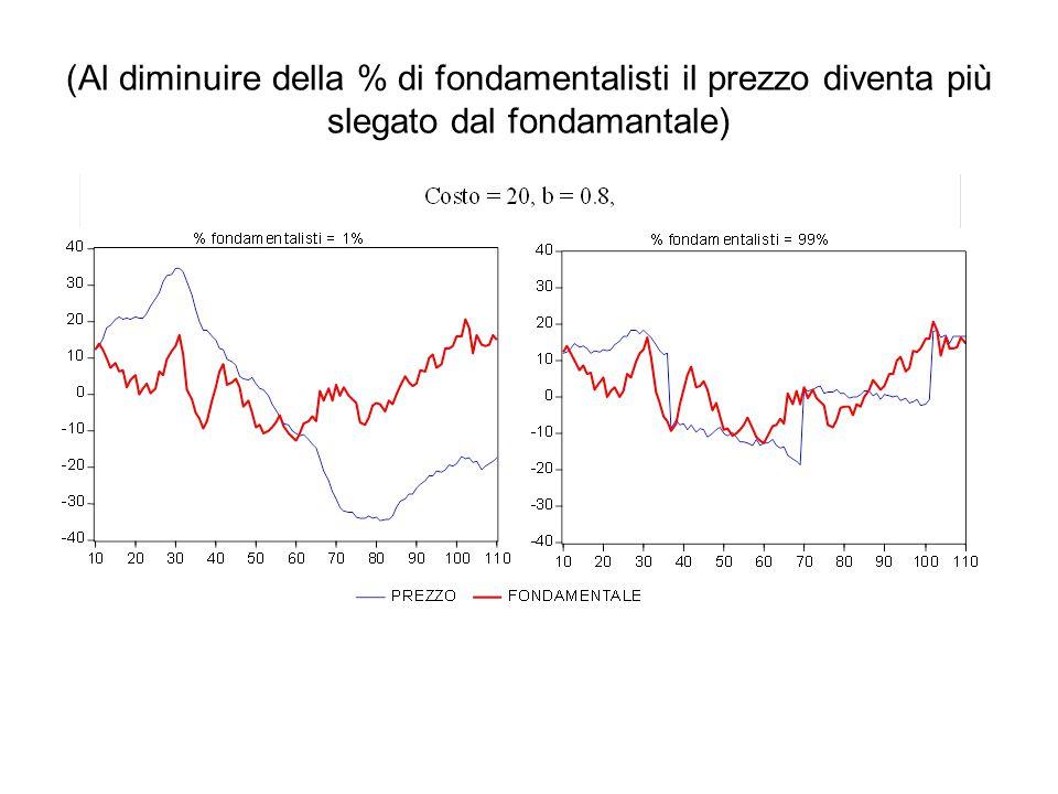 (Al diminuire della % di fondamentalisti il prezzo diventa più slegato dal fondamantale)