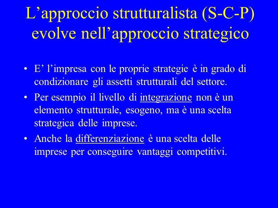 L'approccio strutturalista (S-C-P) evolve nell'approccio strategico