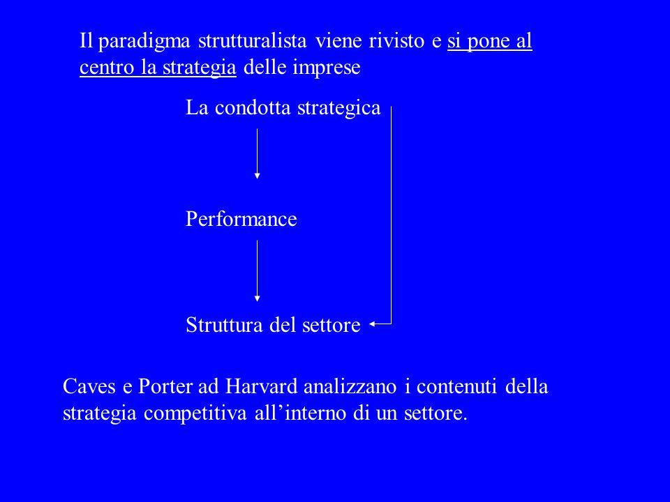 Il paradigma strutturalista viene rivisto e si pone al centro la strategia delle imprese