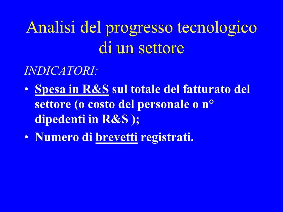 Analisi del progresso tecnologico di un settore