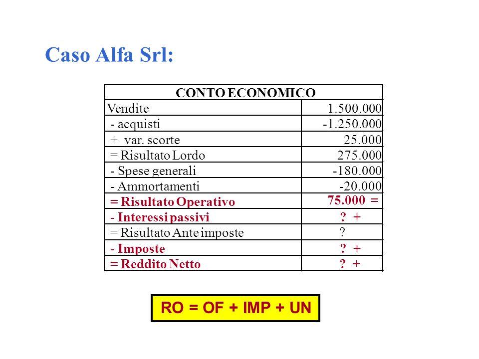 Caso Alfa Srl: RO = OF + IMP + UN CONTO ECONOMICO Vendite 1.500.000