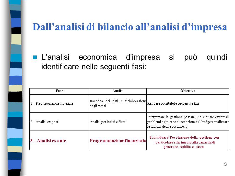 Dall'analisi di bilancio all'analisi d'impresa