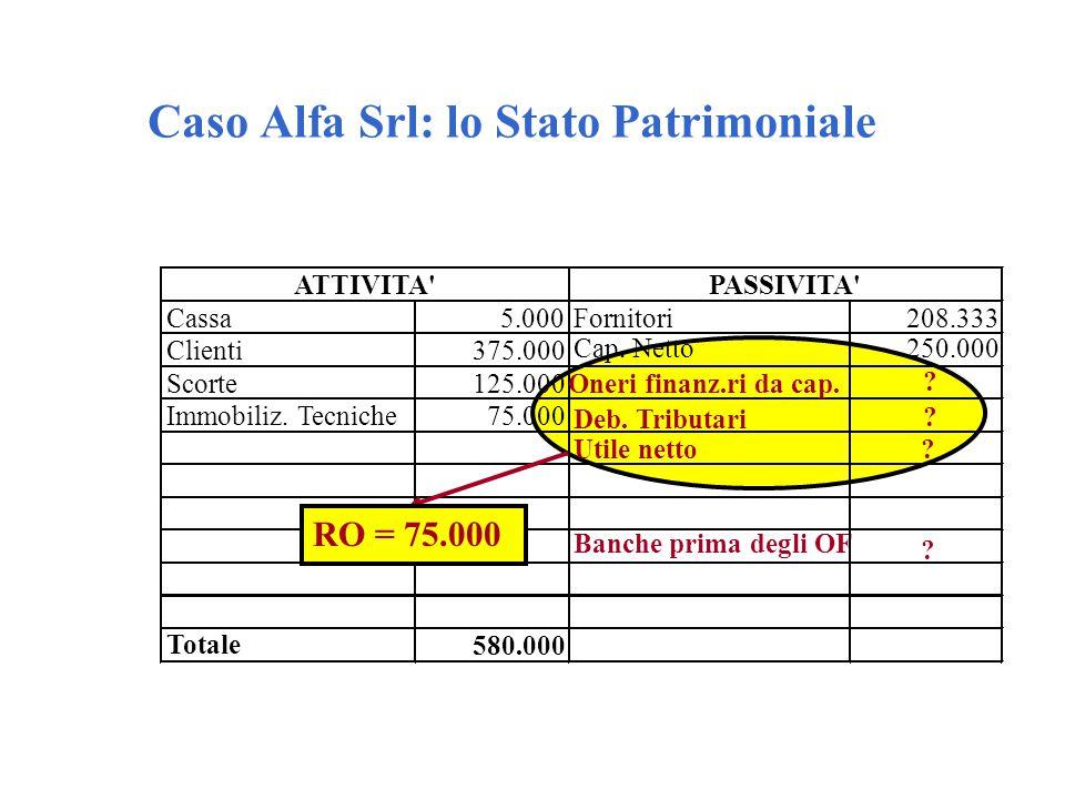 Caso Alfa Srl: lo Stato Patrimoniale