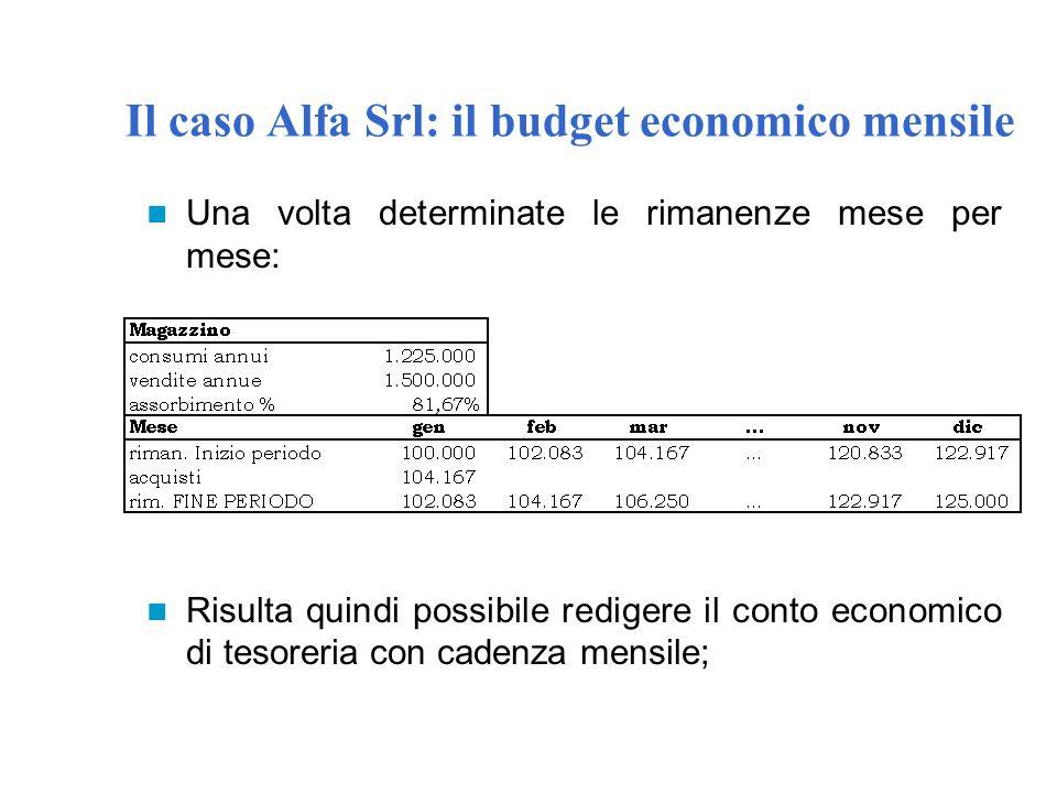 Il caso Alfa Srl: il budget economico mensile
