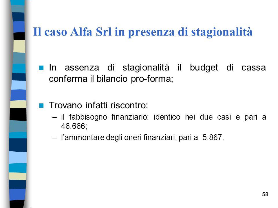 Il caso Alfa Srl in presenza di stagionalità