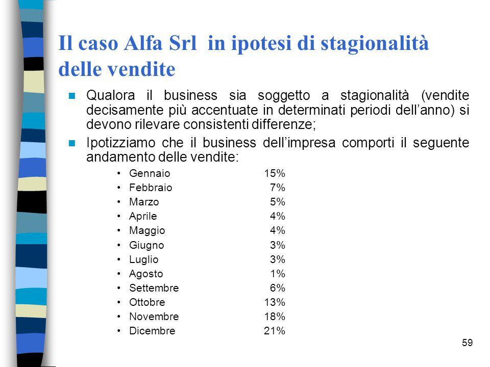 Il caso Alfa Srl in ipotesi di stagionalità delle vendite