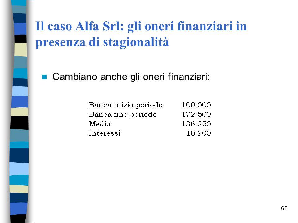 Il caso Alfa Srl: gli oneri finanziari in presenza di stagionalità