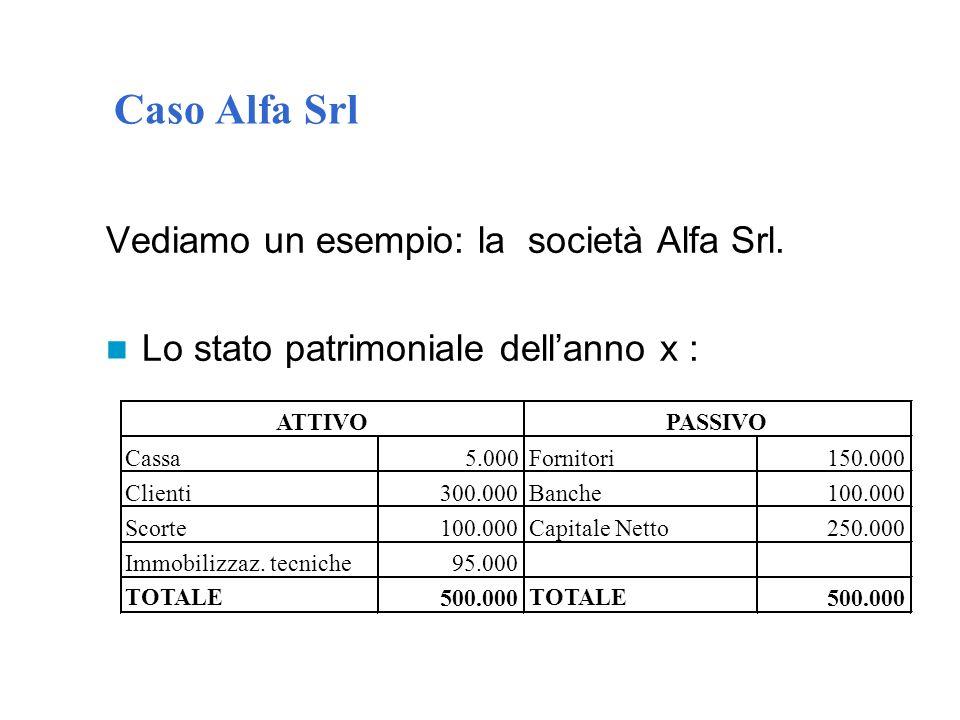 Caso Alfa Srl Vediamo un esempio: la società Alfa Srl.
