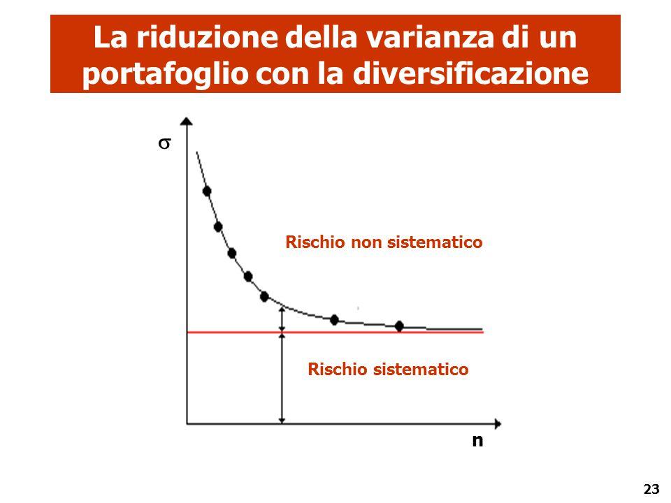 La riduzione della varianza di un portafoglio con la diversificazione