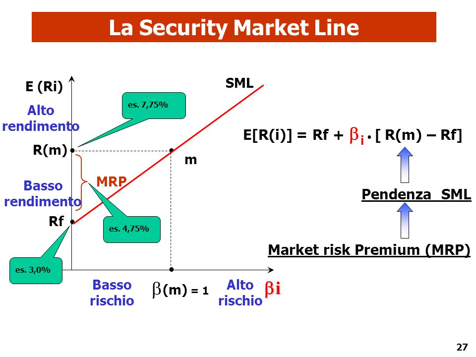 La Security Market Line