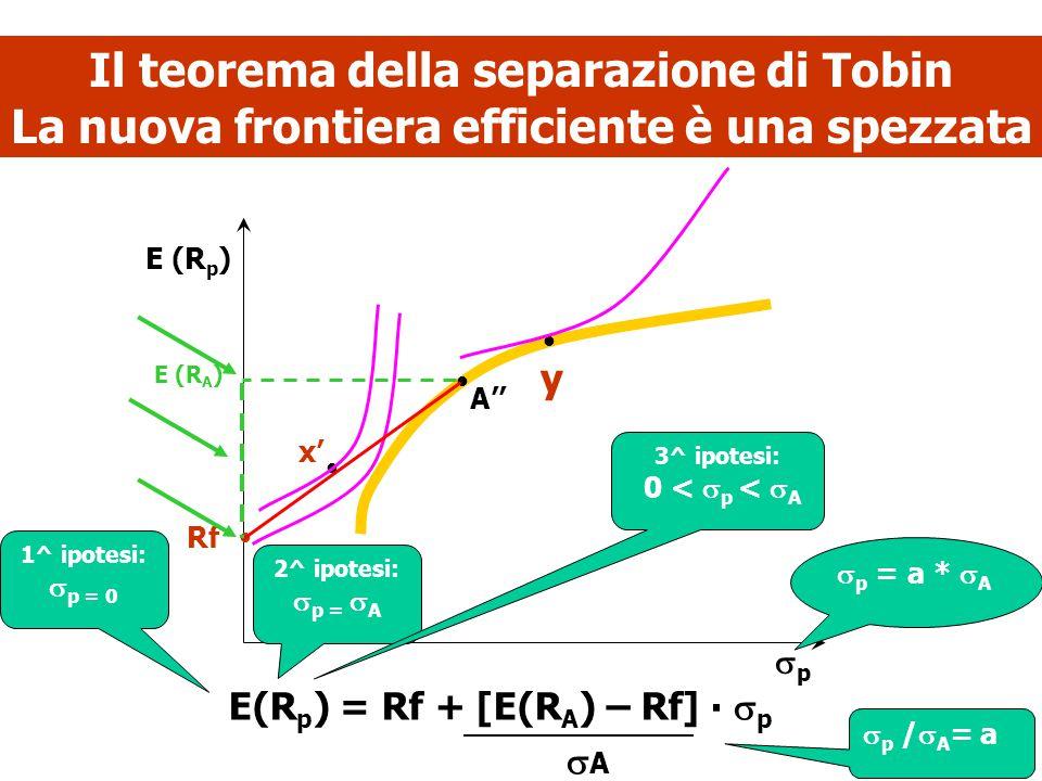 Il teorema della separazione di Tobin La nuova frontiera efficiente è una spezzata