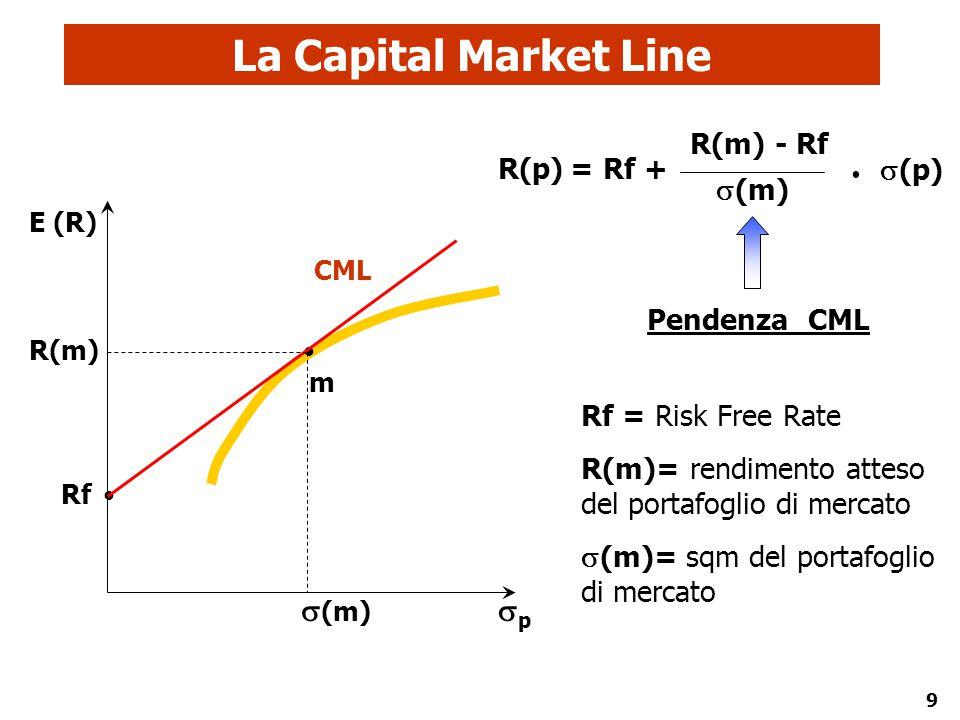 La Capital Market Line (m) p R(m) - Rf (m) R(p) = Rf + Pendenza CML