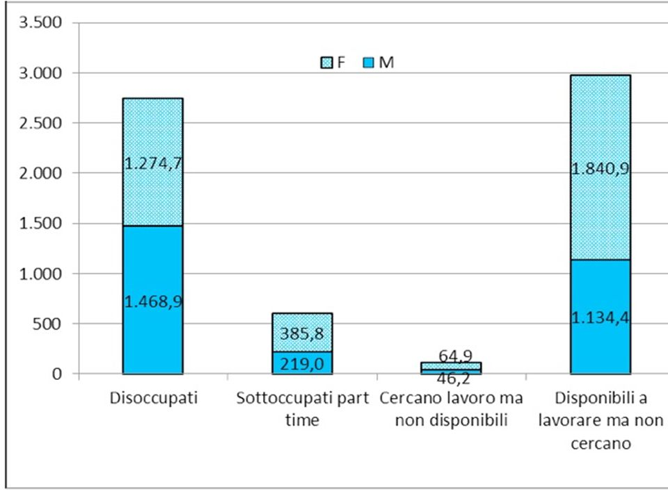 Fonte: Eurostat database, codice online: lfsi_sup_age_a e lfsa_pganws.