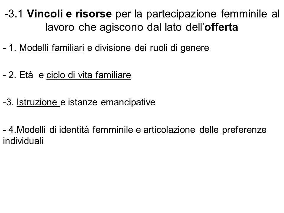 -3.1 Vincoli e risorse per la partecipazione femminile al lavoro che agiscono dal lato dell'offerta