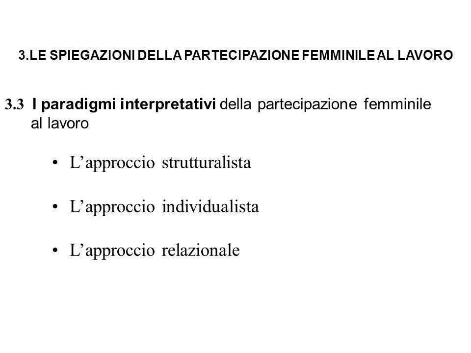 3.LE SPIEGAZIONI DELLA PARTECIPAZIONE FEMMINILE AL LAVORO