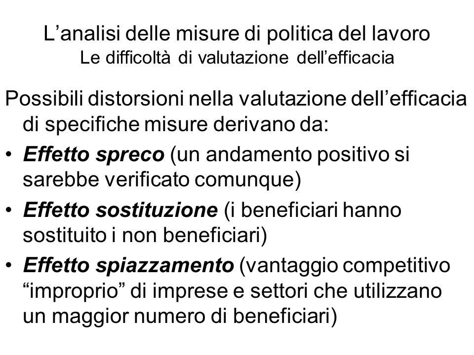 L'analisi delle misure di politica del lavoro Le difficoltà di valutazione dell'efficacia
