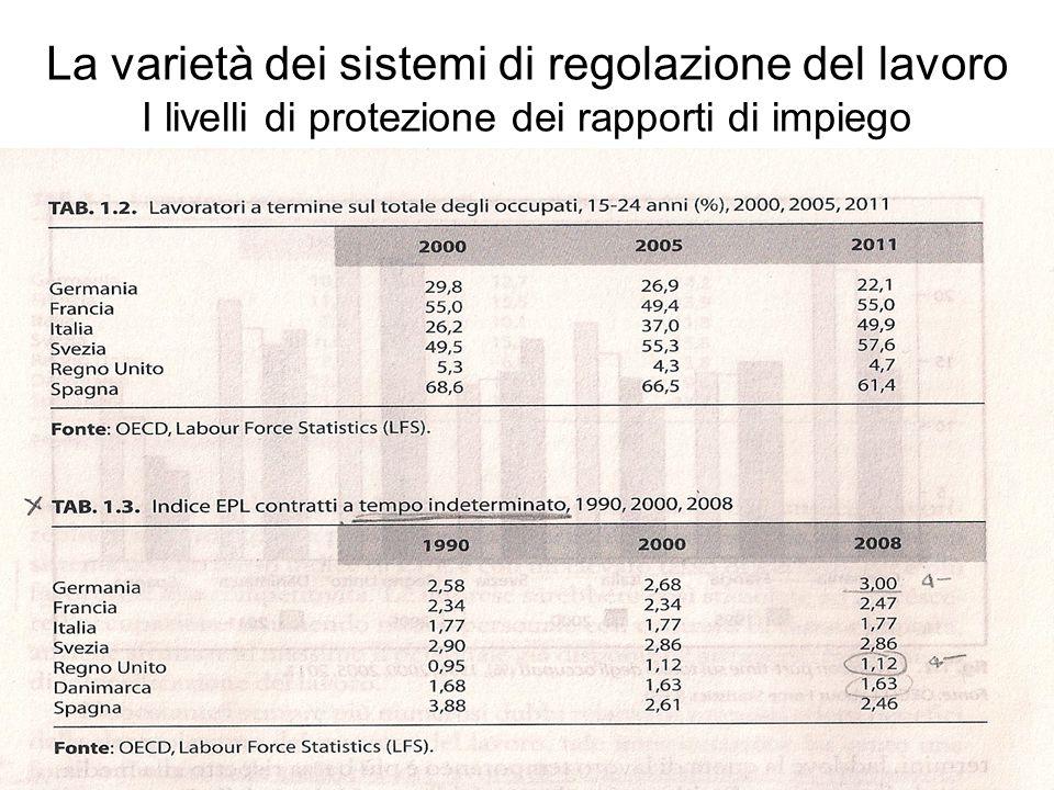 La varietà dei sistemi di regolazione del lavoro I livelli di protezione dei rapporti di impiego