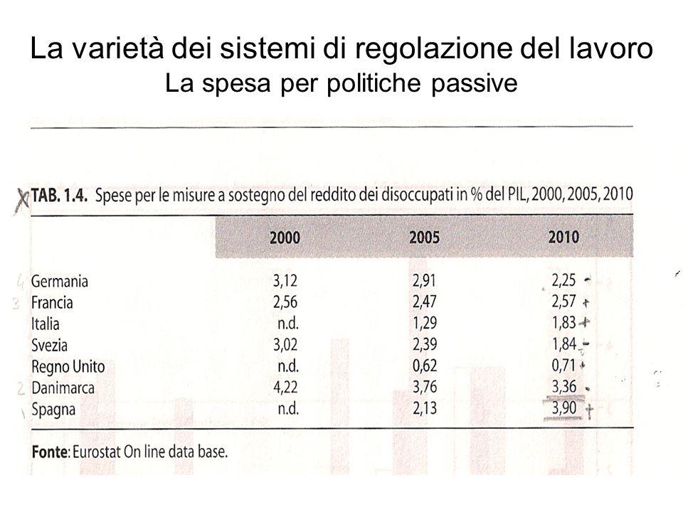 La varietà dei sistemi di regolazione del lavoro La spesa per politiche passive