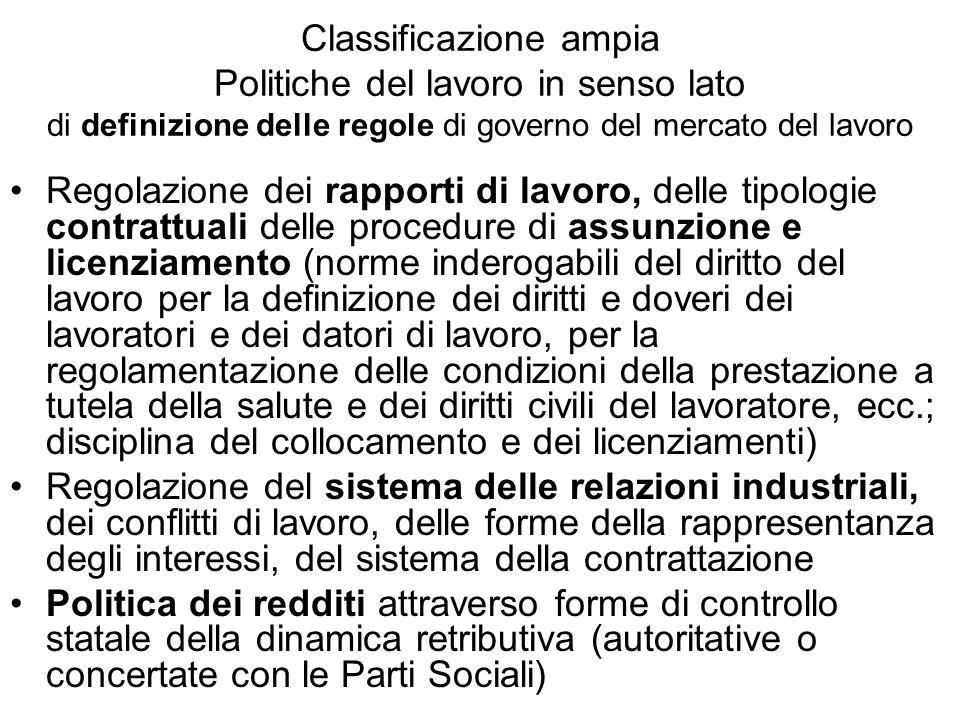 Classificazione ampia Politiche del lavoro in senso lato di definizione delle regole di governo del mercato del lavoro