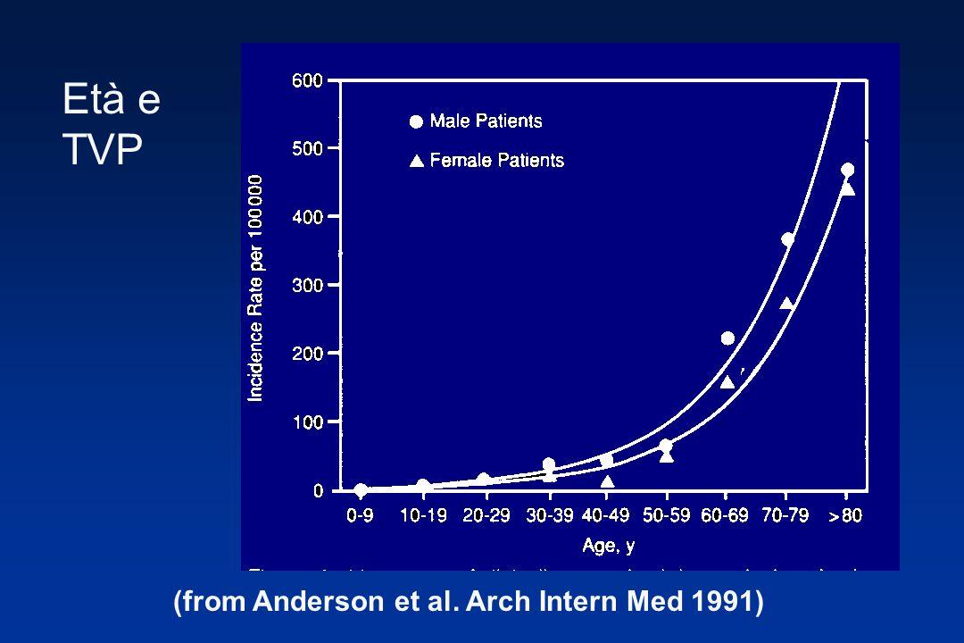 Età e TVP (from Anderson et al. Arch Intern Med 1991)