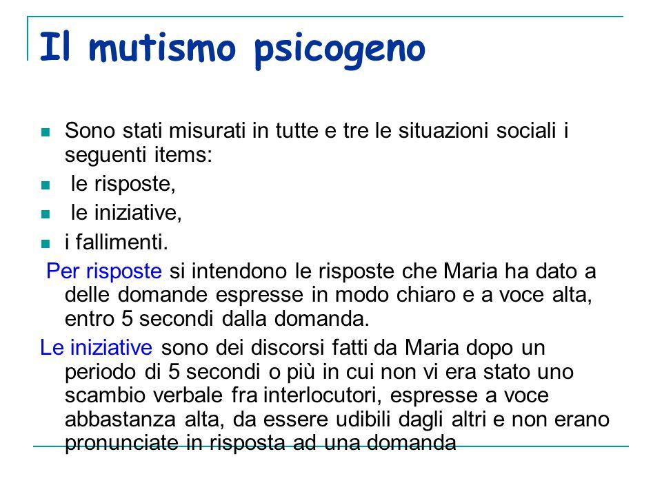 Il mutismo psicogeno Sono stati misurati in tutte e tre le situazioni sociali i seguenti items: le risposte,