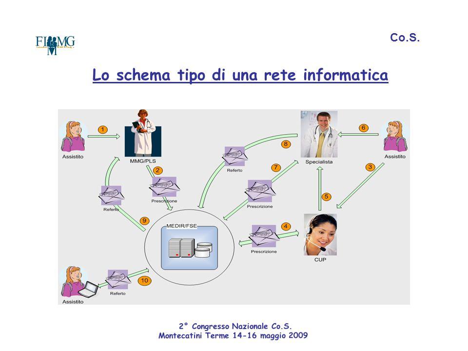 Lo schema tipo di una rete informatica