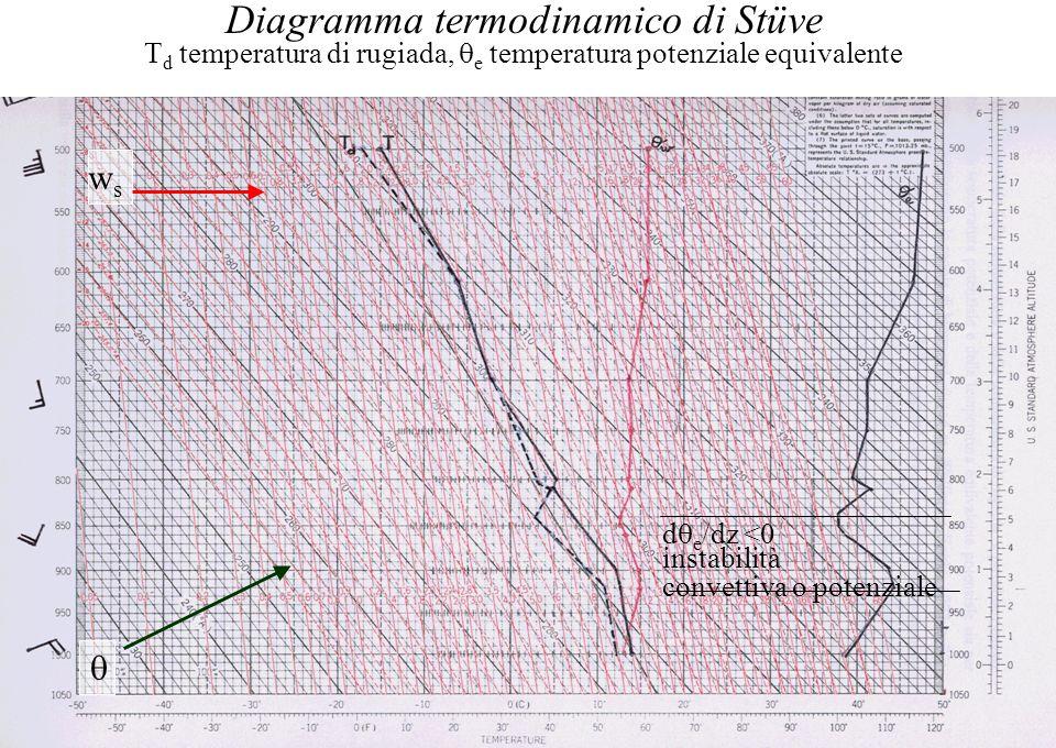 Diagramma termodinamico di Stüve