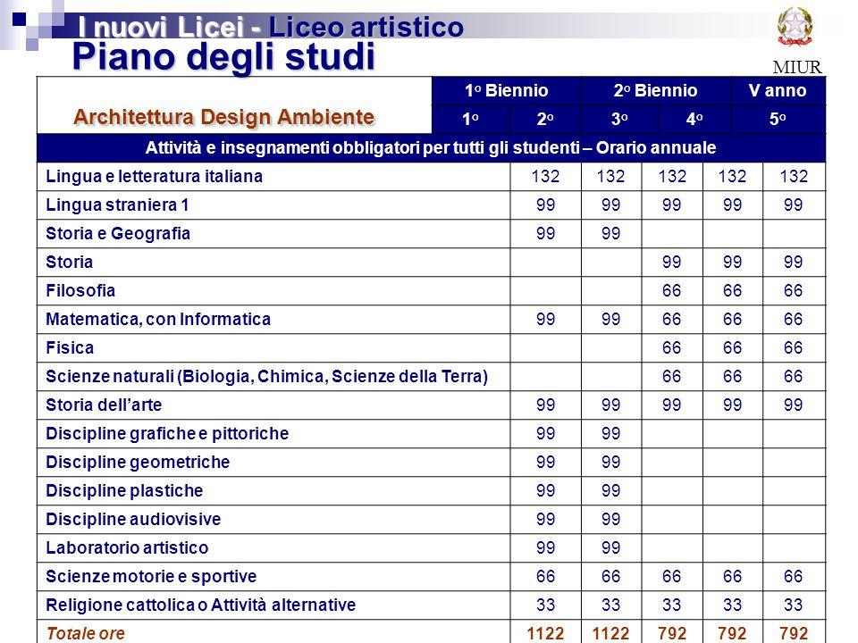Piano degli studi Architettura Design Ambiente
