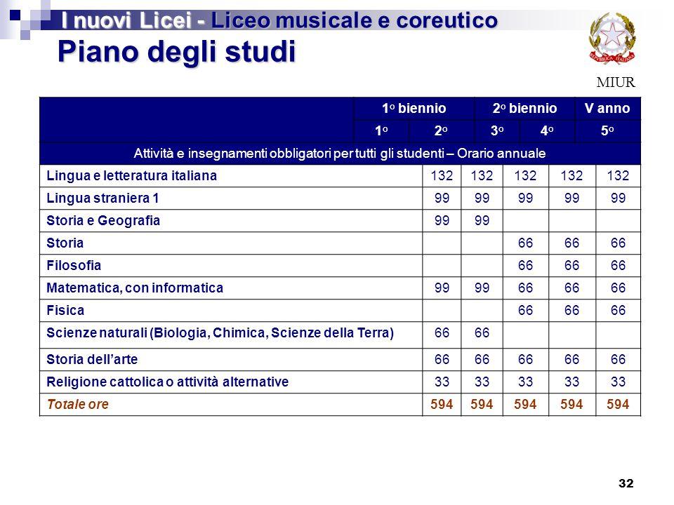 Piano degli studi I nuovi Licei - Liceo musicale e coreutico MIUR