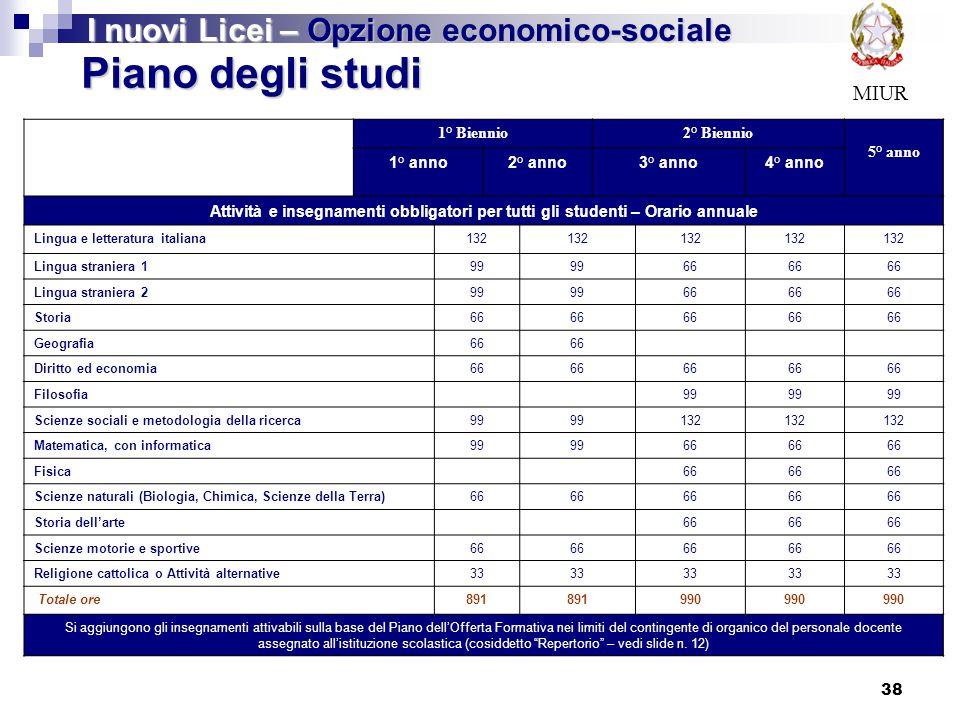 Piano degli studi I nuovi Licei – Opzione economico-sociale MIUR