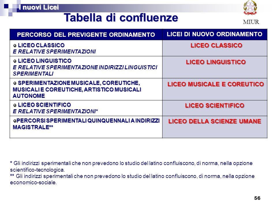 Tabella di confluenze I nuovi Licei LICEO MUSICALE E COREUTICO MIUR