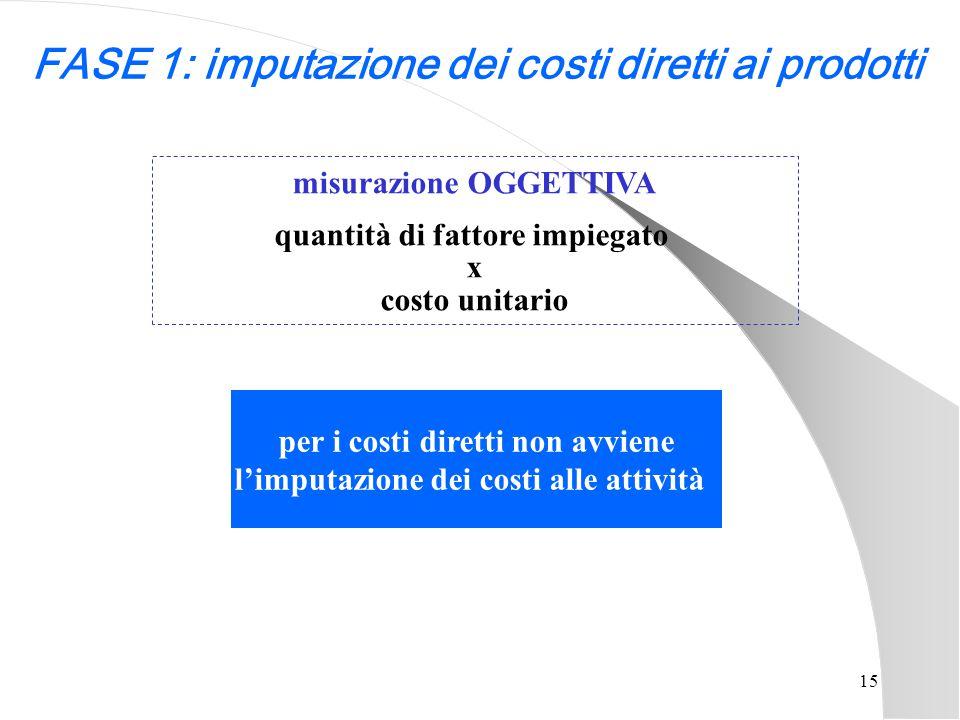 FASE 1: imputazione dei costi diretti ai prodotti