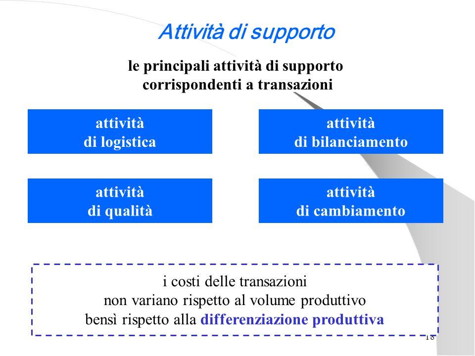 le principali attività di supporto corrispondenti a transazioni