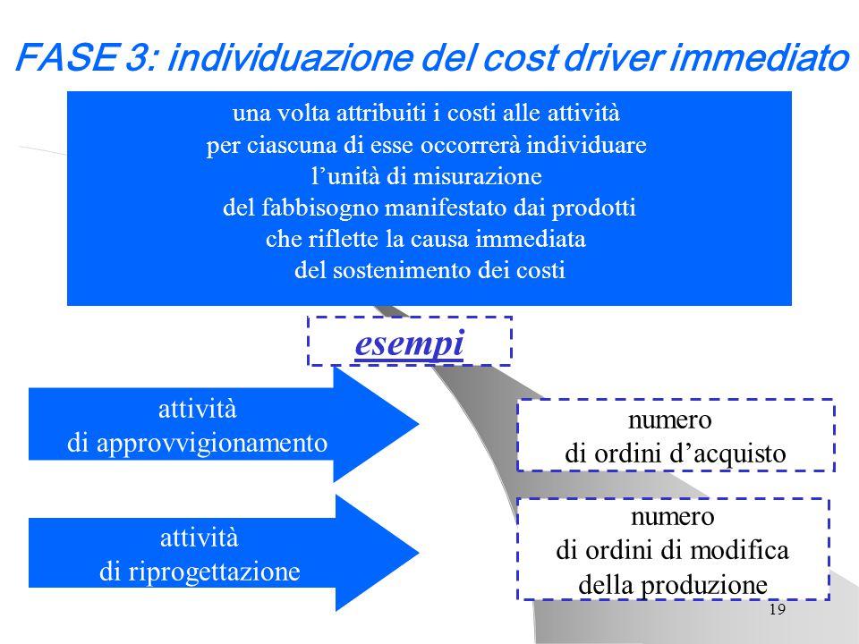 FASE 3: individuazione del cost driver immediato