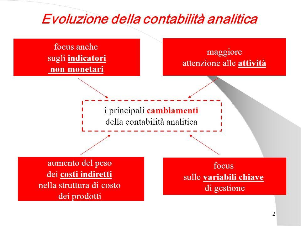 Evoluzione della contabilità analitica