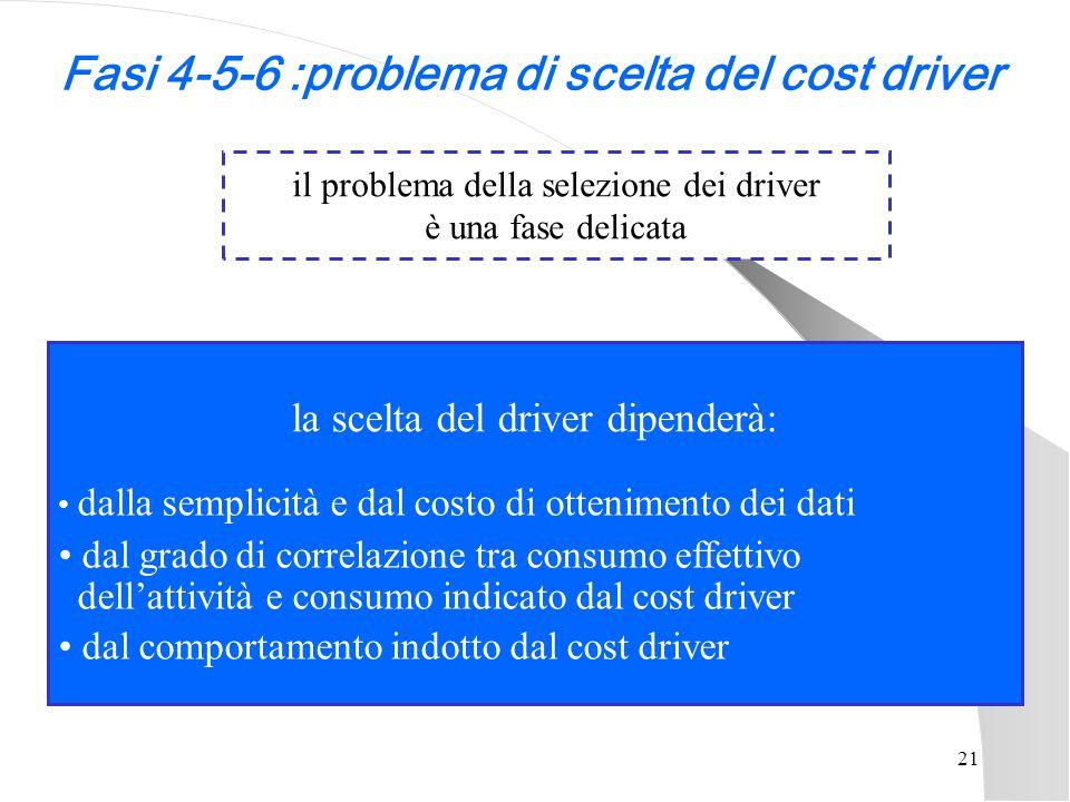 Fasi 4-5-6 :problema di scelta del cost driver