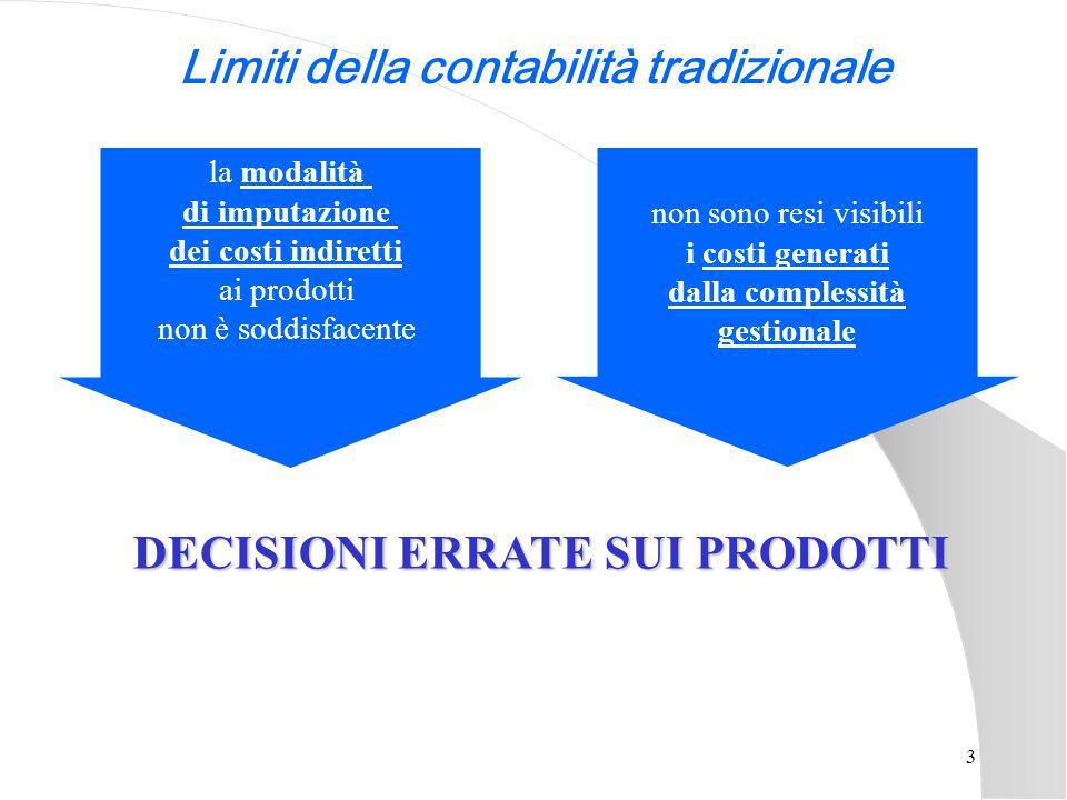 Limiti della contabilità tradizionale DECISIONI ERRATE SUI PRODOTTI