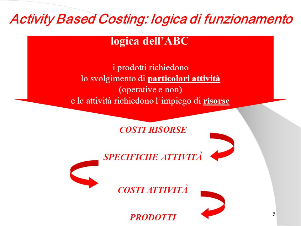 Activity Based Costing: logica di funzionamento