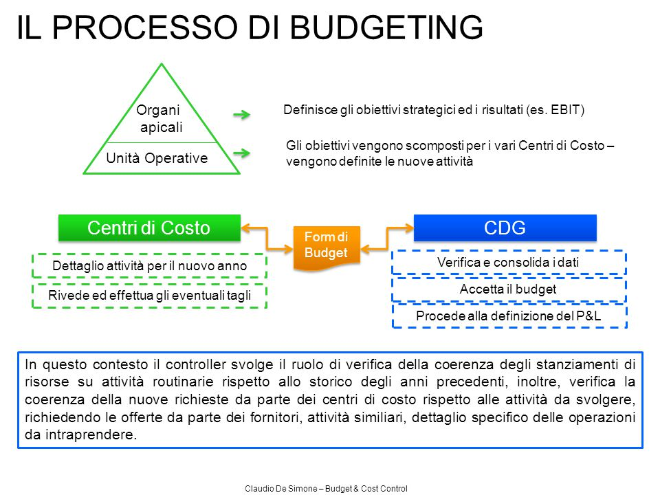 GM OPEX CRC CAC EBIT La chiusura del Mese