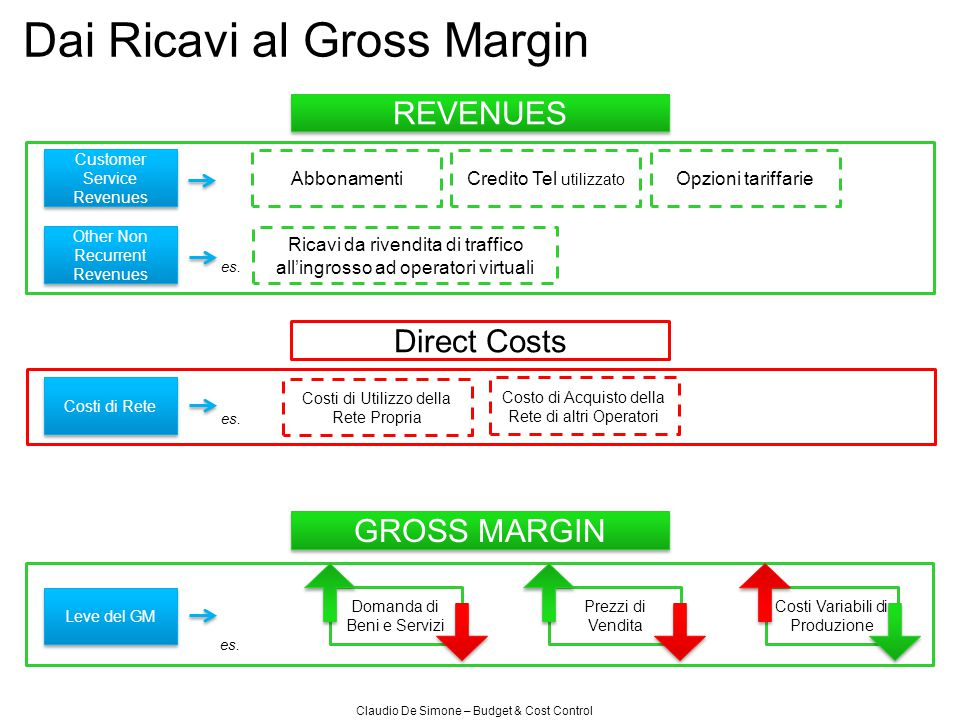 Dal Gross Margin all'EBITDA