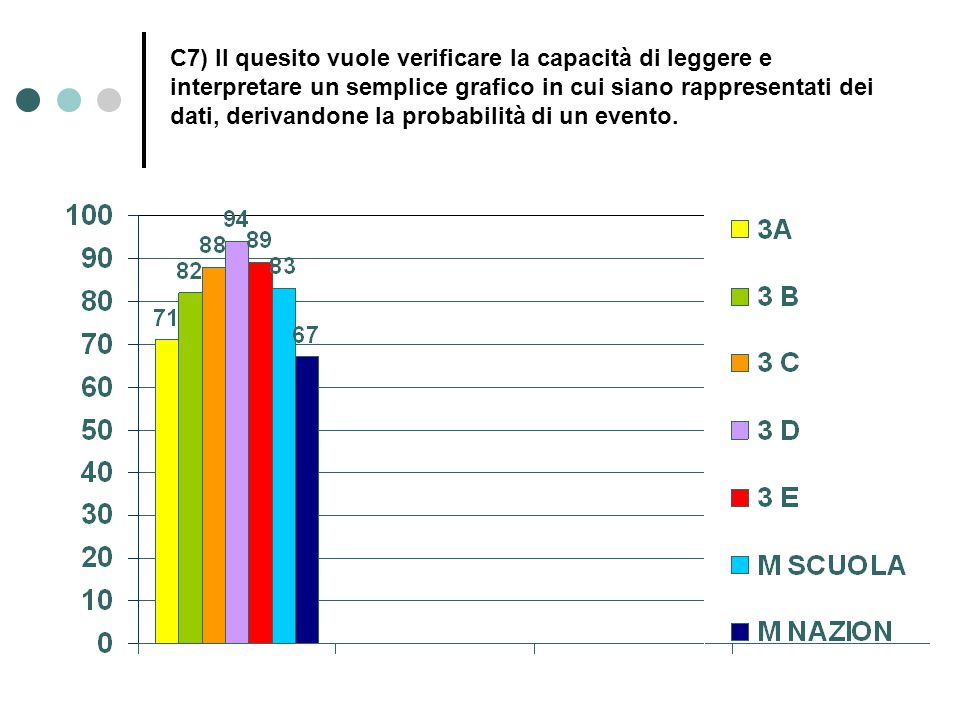 C7) Il quesito vuole verificare la capacità di leggere e interpretare un semplice grafico in cui siano rappresentati dei dati, derivandone la probabilità di un evento.