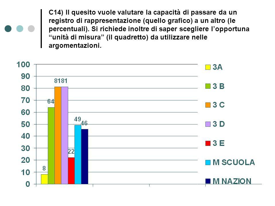 C14) Il quesito vuole valutare la capacità di passare da un registro di rappresentazione (quello grafico) a un altro (le percentuali).