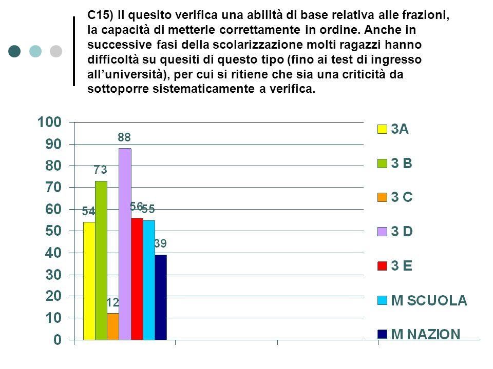 C15) Il quesito verifica una abilità di base relativa alle frazioni, la capacità di metterle correttamente in ordine.