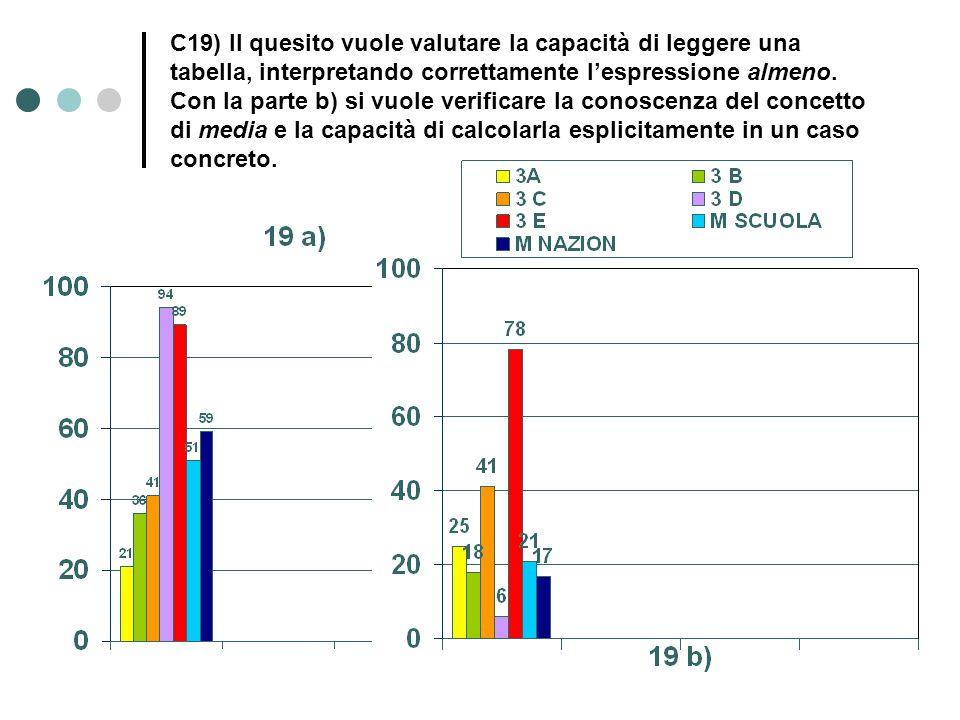 C19) Il quesito vuole valutare la capacità di leggere una tabella, interpretando correttamente l'espressione almeno.