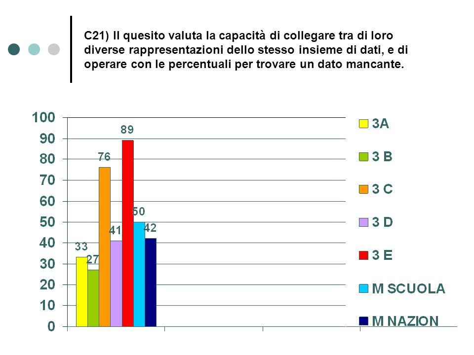 C21) Il quesito valuta la capacità di collegare tra di loro diverse rappresentazioni dello stesso insieme di dati, e di operare con le percentuali per trovare un dato mancante.