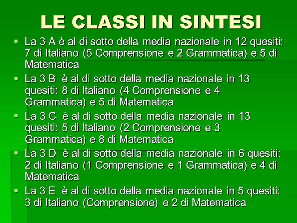 LE CLASSI IN SINTESI La 3 A è al di sotto della media nazionale in 12 quesiti: 7 di Italiano (5 Comprensione e 2 Grammatica) e 5 di Matematica.