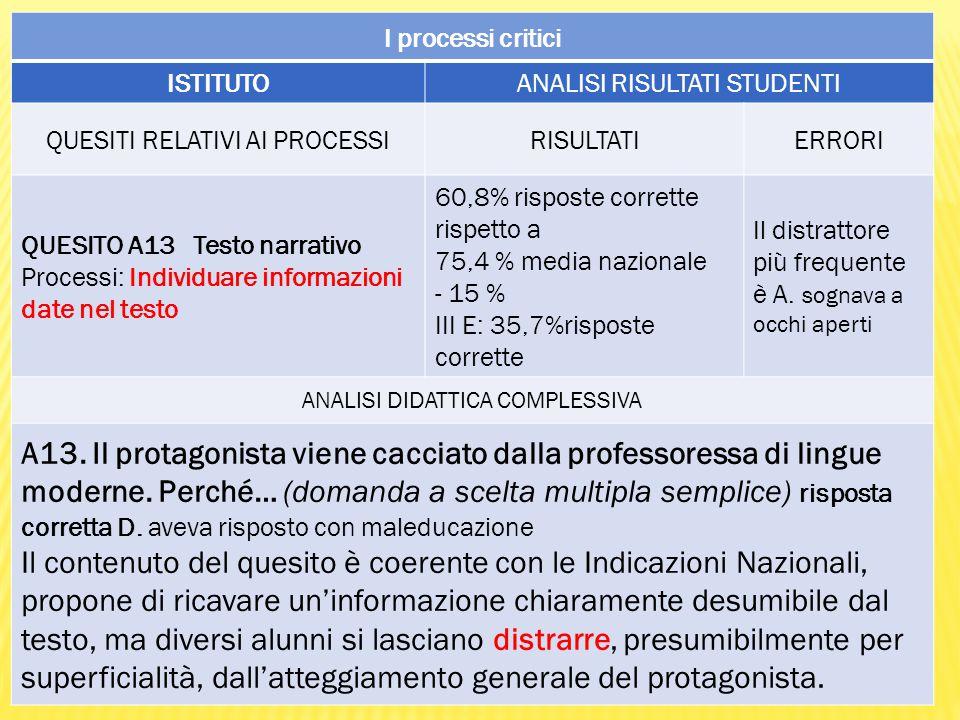 I processi critici ISTITUTO. ANALISI RISULTATI STUDENTI. QUESITI RELATIVI AI PROCESSI. RISULTATI.
